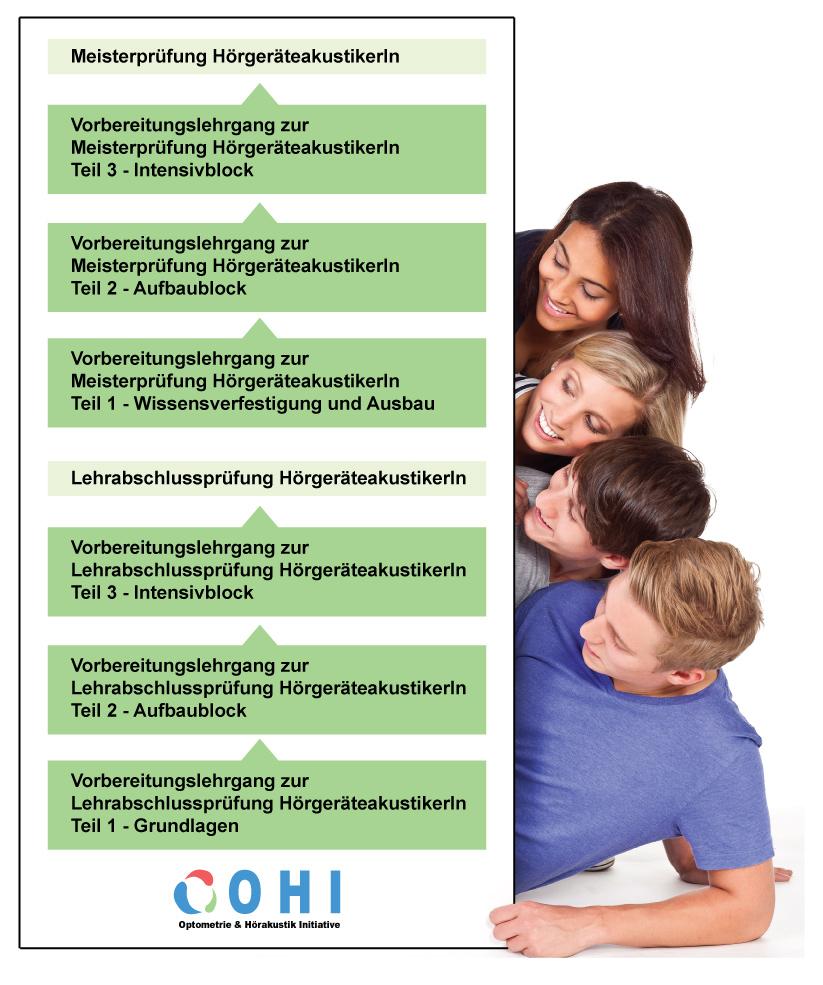 Organigramm Hörgerätelehrgänge