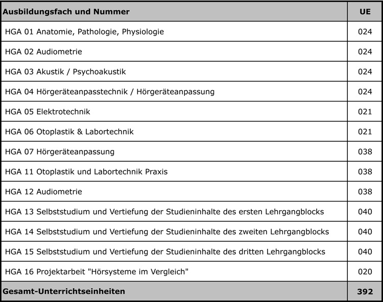 Syllabus HGA Lehrlingsausbildung