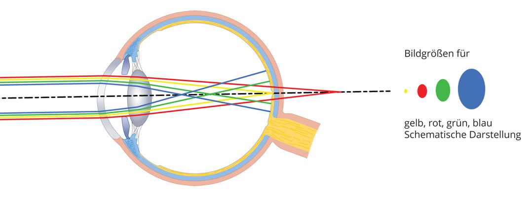 Strahlengang von blauem Licht im menschlichen Auge