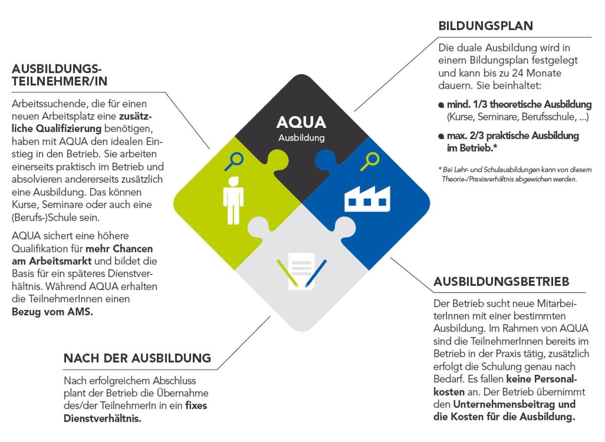 AQUA Steiermark