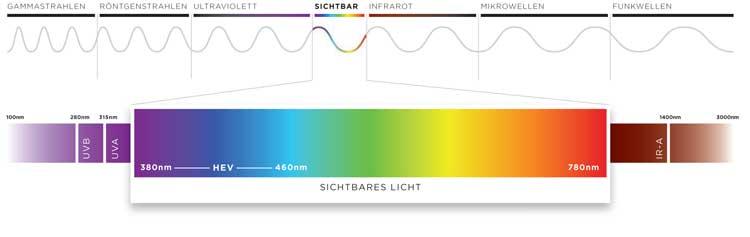 Elektromagnetische Strahlung und sichtbares Lichtspektrum