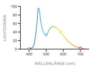 Spektrum von künstlichem kaltem weißem LED-Licht