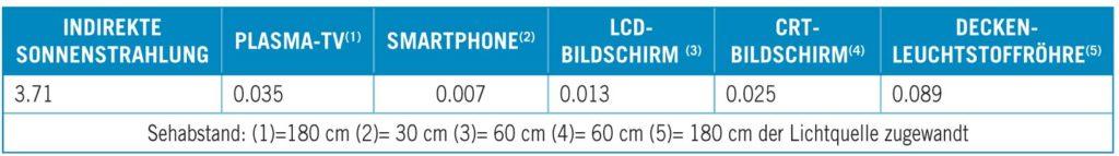 Integrierte Bestrahlungsstärke (w/m2) gebräuchlicher Kunstlichtquellen im Vergleich zu Sonnenlicht bei 420-440 nm
