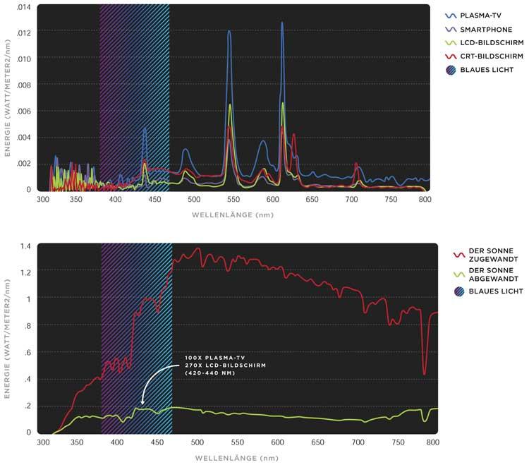 Strahlungsspektrum gebräuchlicher Kunstlichtquellen (oben) und direkten und indirekten Sonnenlichts