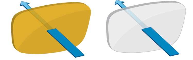 Blaulichtabsorption mit im Substrat enthaltenen gelben Farbstoffen und mit farbneutralem Substrat