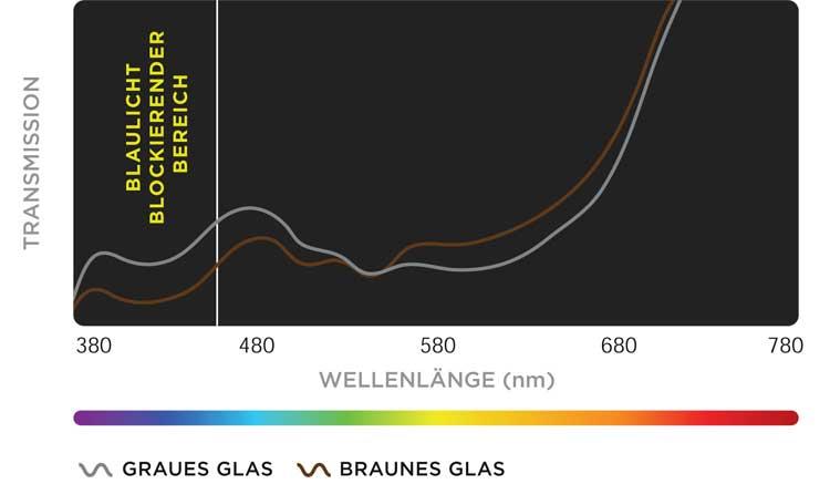 Der Vergleich brauner und grauer Sonnenschutzgläser zeigt, dass braune Filter gleicher photopischer Transmission (15 % Tv) mehr blaues Licht filtern als graue Gläser, da ihre Formulierung mehr gelbe Farbstoffe enthält.