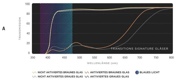 Überlagerung eines nicht aktivierten und eines aktivierten Spektrums grauer und brauner Transitions® Signature™ Gläser