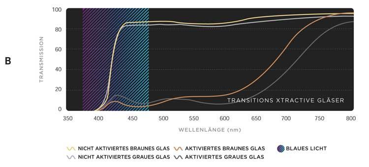 Überlagerung eines nicht aktivierten und eines aktivierten Spektrums grauer und brauner Transitions® XTRActive® Gläser
