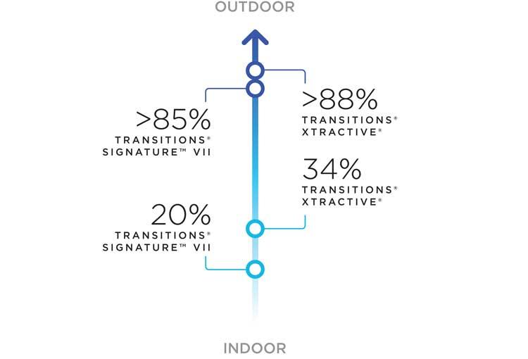 Blaufilterschutz von Transitions® Gläsern bei 23°C (ISO 8980-3 Berechnung im Bereich 380-460 nm)