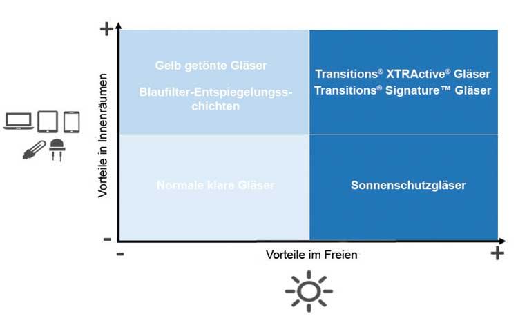 Vorteile verschiedener Brillengläser in Bezug auf Blaulicht-Schutz