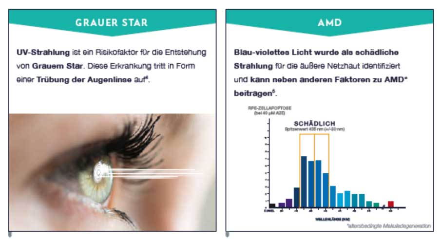Essilor Eye Protect